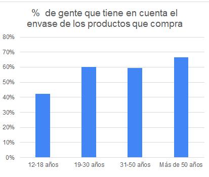 Resultados de la encuesta sobre hábitos de reciclaje